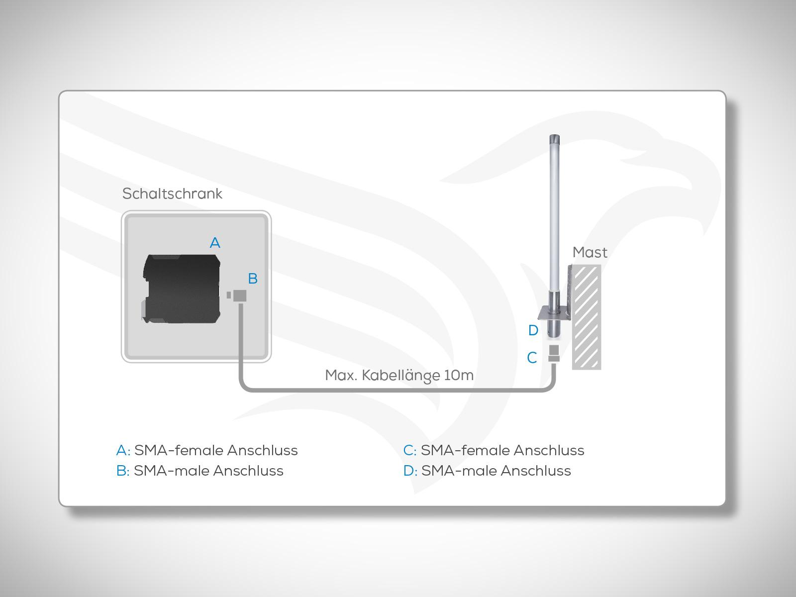Antennenmontage